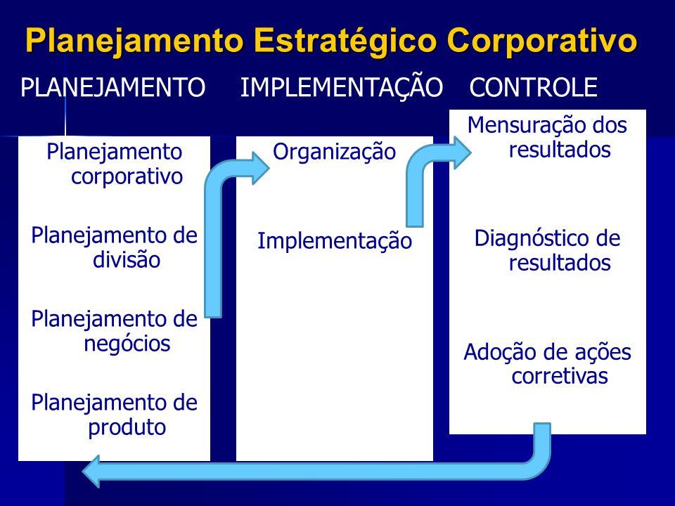 Planejamento Estratégico Corporativo Planejamento corporativo Planejamento de divisão Planejamento de negócios Planejamento de produto Organização Imp