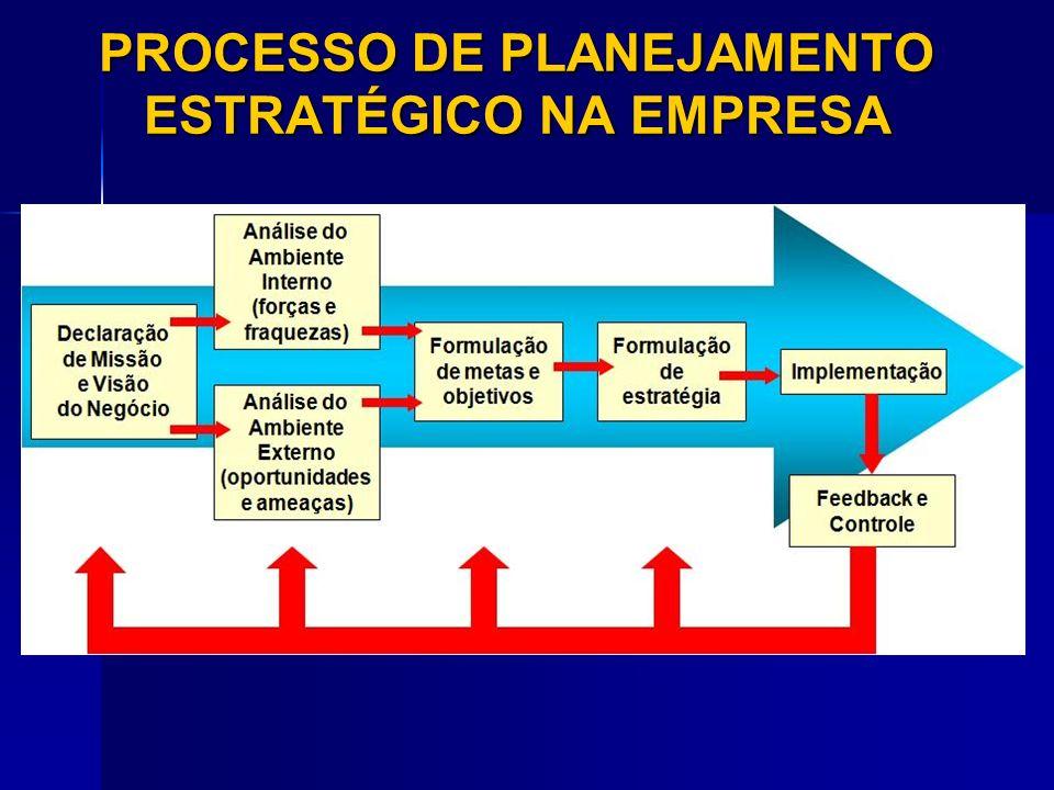 PROCESSO DE PLANEJAMENTO ESTRATÉGICO NA EMPRESA