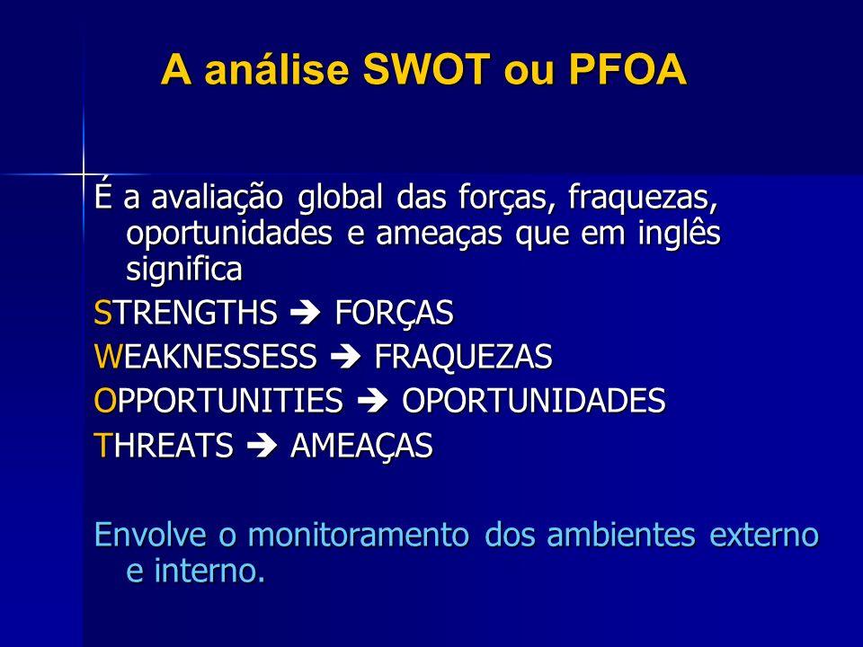 A análise SWOT ou PFOA É a avaliação global das forças, fraquezas, oportunidades e ameaças que em inglês significa STRENGTHS FORÇAS WEAKNESSESS FRAQUE