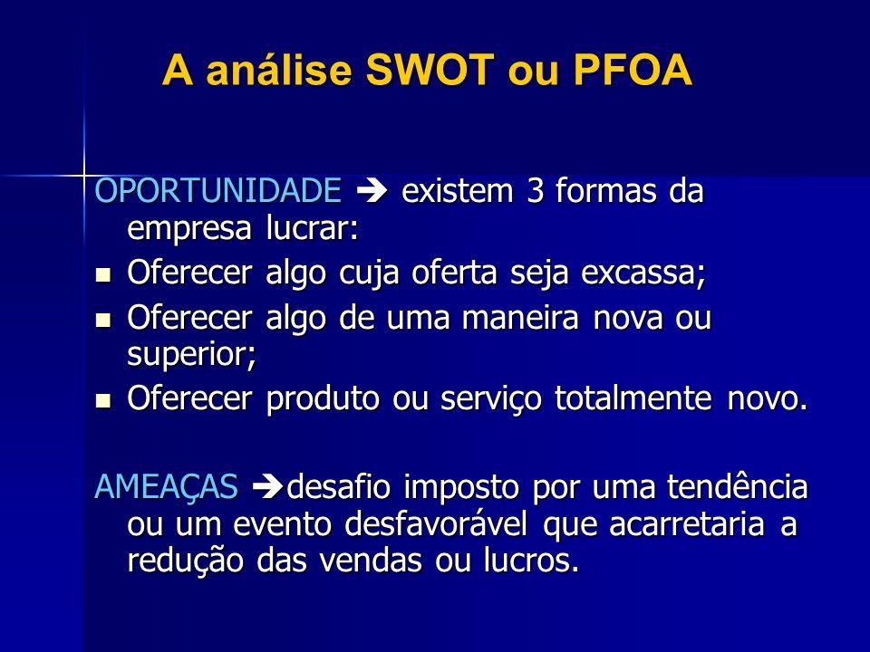 A análise SWOT ou PFOA OPORTUNIDADE existem 3 formas da empresa lucrar: Oferecer algo cuja oferta seja excassa; Oferecer algo cuja oferta seja excassa