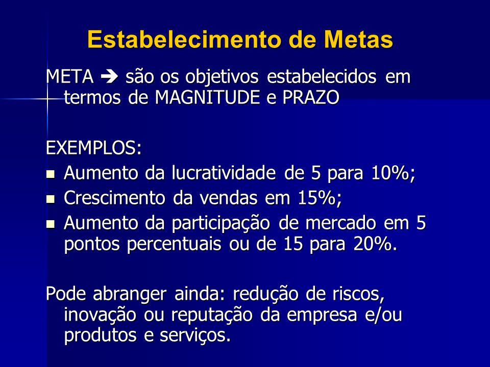 Estabelecimento de Metas META são os objetivos estabelecidos em termos de MAGNITUDE e PRAZO EXEMPLOS: Aumento da lucratividade de 5 para 10%; Aumento