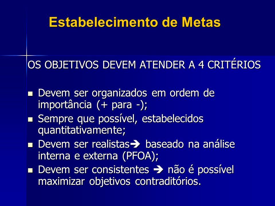 Estabelecimento de Metas OS OBJETIVOS DEVEM ATENDER A 4 CRITÉRIOS Devem ser organizados em ordem de importância (+ para -); Devem ser organizados em o