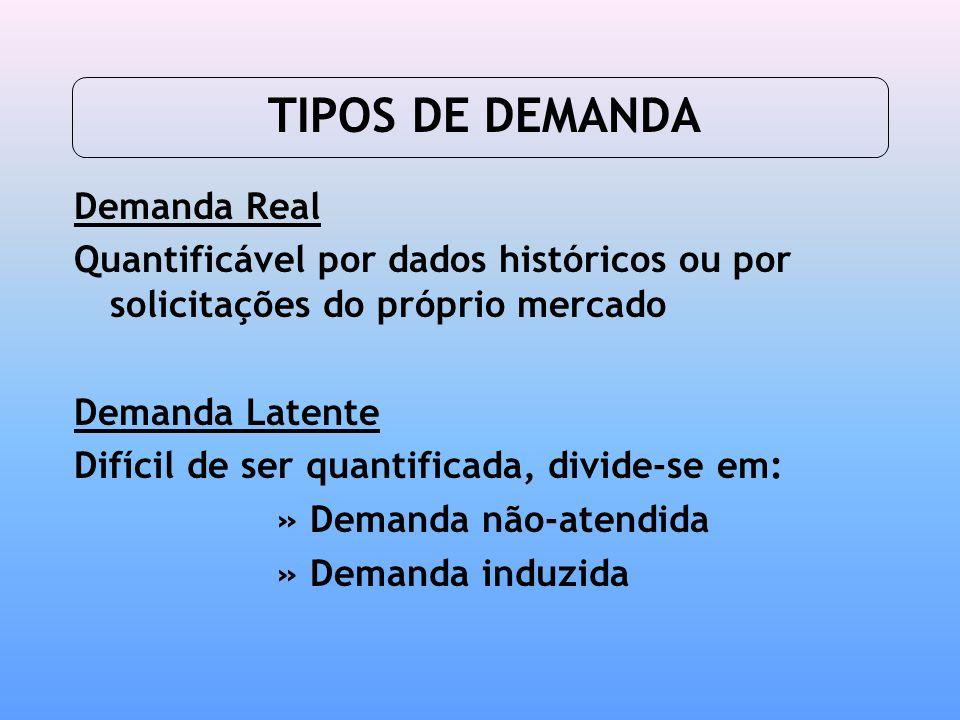 TIPOS DE DEMANDA Demanda Real Quantificável por dados históricos ou por solicitações do próprio mercado Demanda Latente Difícil de ser quantificada, d