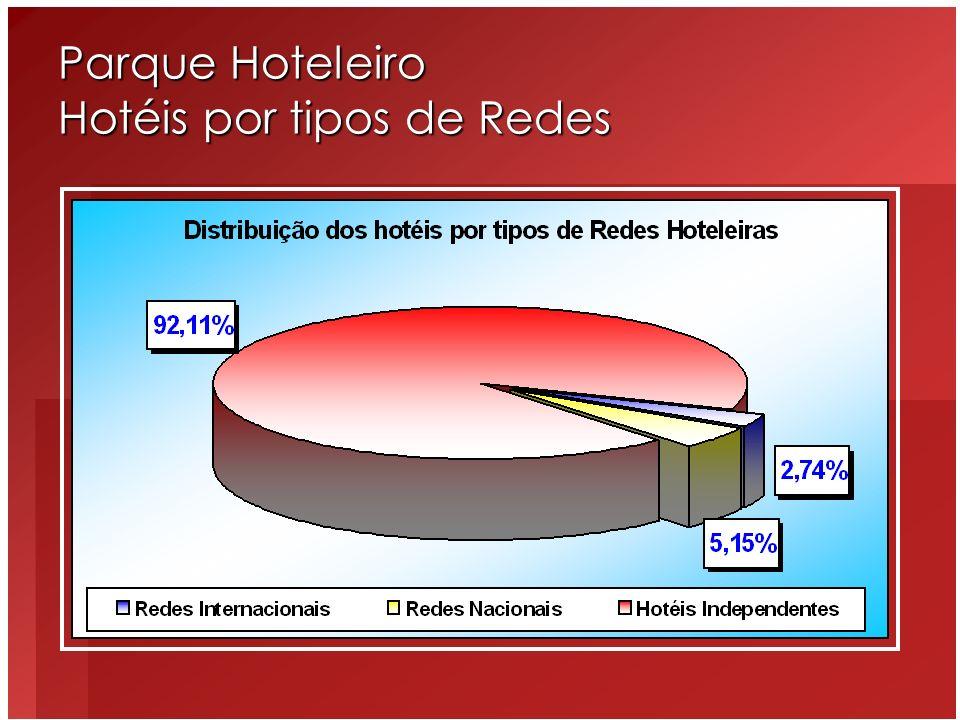 Parque Hoteleiro Hotéis por tipos de Redes