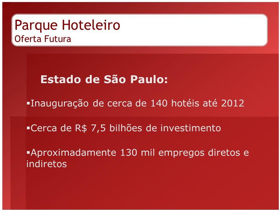 Parque Hoteleiro Oferta Futura Estado de São Paulo: Inauguração de cerca de 140 hotéis até 2012 Cerca de R$ 7,5 bilhões de investimento Aproximadament
