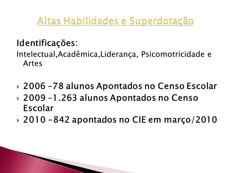 Identificações: Intelectual,Acadêmica,Liderança, Psicomotricidade e Artes 2006 –78 alunos Apontados no Censo Escolar 2009 –1.263 alunos Apontados no C