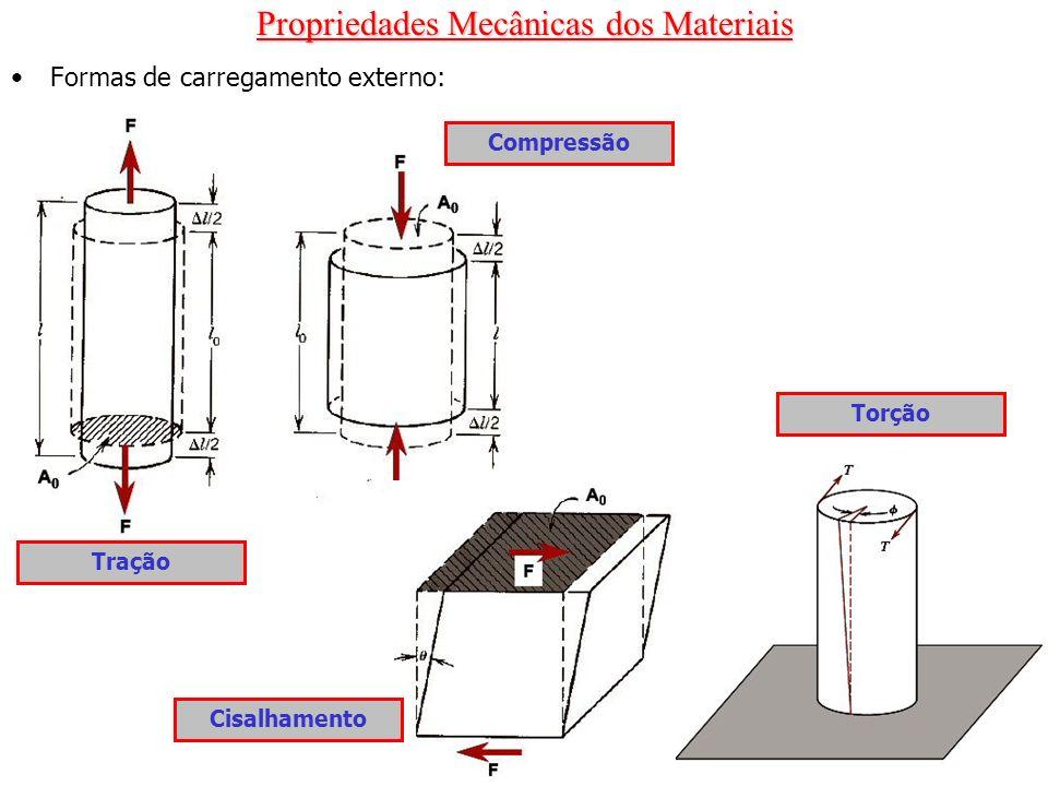 Propriedades Mecânicas dos Materiais Teste de tração: Célula de carga Corpo de prova Extensômetro Detalhe do início da estricção do material Gráfico de x do material ensaiado