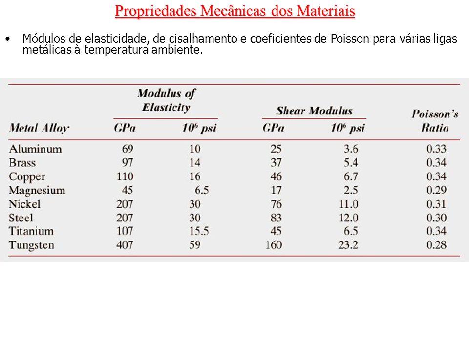 Módulos de elasticidade, de cisalhamento e coeficientes de Poisson para várias ligas metálicas à temperatura ambiente.