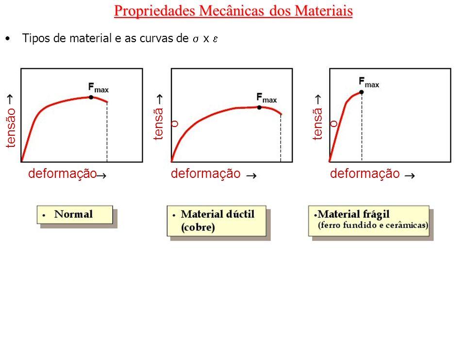 Propriedades Mecânicas dos Materiais Tipos de material e as curvas de x tensão deformação