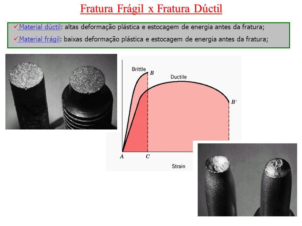 Fratura Frágil x Fratura Dúctil Material dúctil: altas deformação plástica e estocagem de energia antes da fratura; Material frágil: baixas deformação