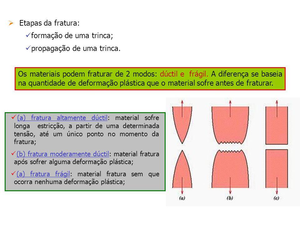 Etapas da fratura: formação de uma trinca; propagação de uma trinca. Os materiais podem fraturar de 2 modos: dúctil e frágil. A diferença se baseia na