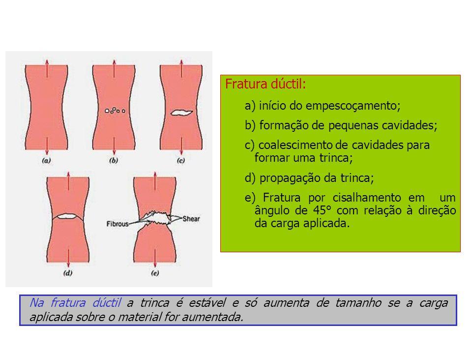 Fratura dúctil: a) início do empescoçamento; b) formação de pequenas cavidades; c) coalescimento de cavidades para formar uma trinca; d) propagação da
