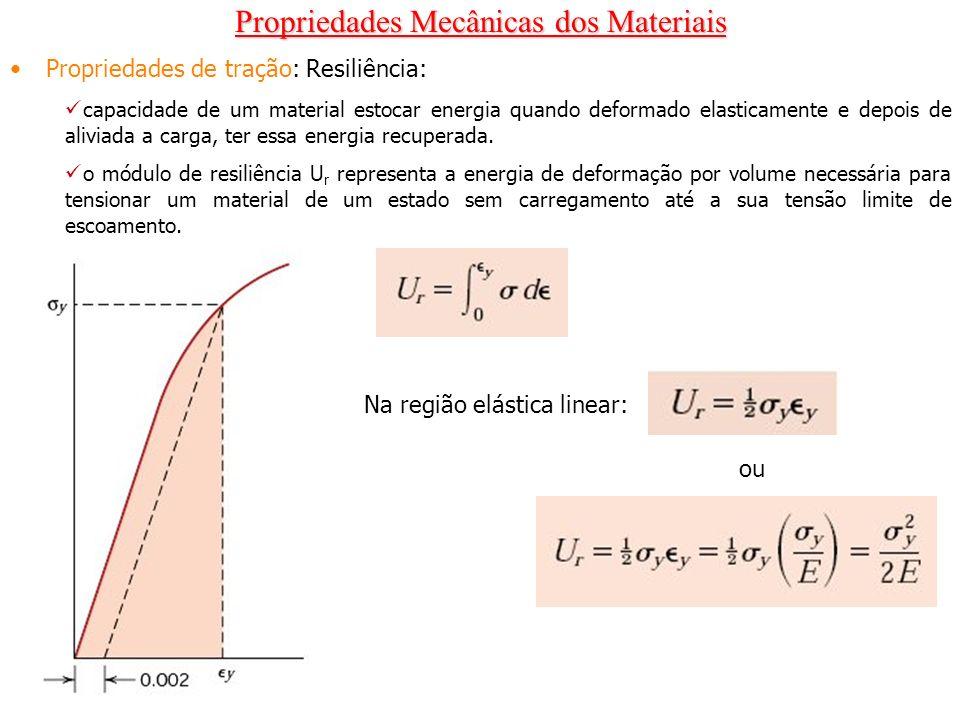 Propriedades Mecânicas dos Materiais Propriedades de tração: Resiliência: capacidade de um material estocar energia quando deformado elasticamente e d