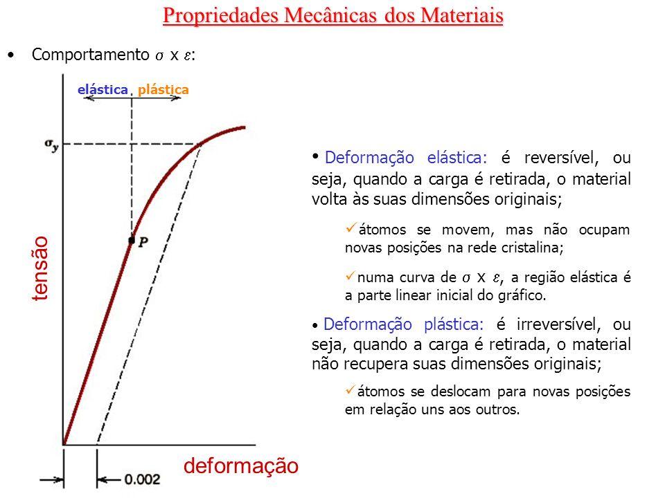 Propriedades Mecânicas dos Materiais Propriedades de tração: Escoamento e limite de escoamento elásticaplástica deformação tensão y é determinado pelo método de pré- deformação específica, geralmente de 0,002; ou seja, é a tensão capaz de causar uma deformação permanente de 0,2% no material; O ponto de escoamento (P), também chamado limite de proporcionalidade corresponde à posição na curva onde a condição de linearidade termina, ou seja, onde a lei de Hook deixa de valer.