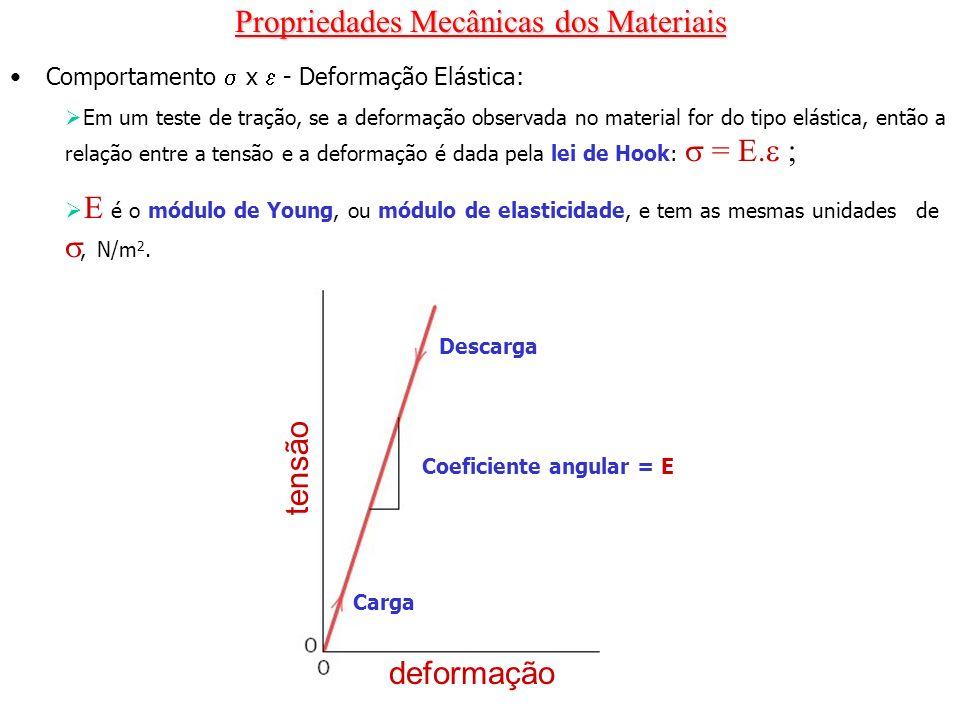 Propriedades Mecânicas dos Materiais Propriedades de tração: Ductilidade é o grau de deformação plástica suportado até a fratura do material; pode ser medida pelo alongamento percentual ou pela redução de área percentual.