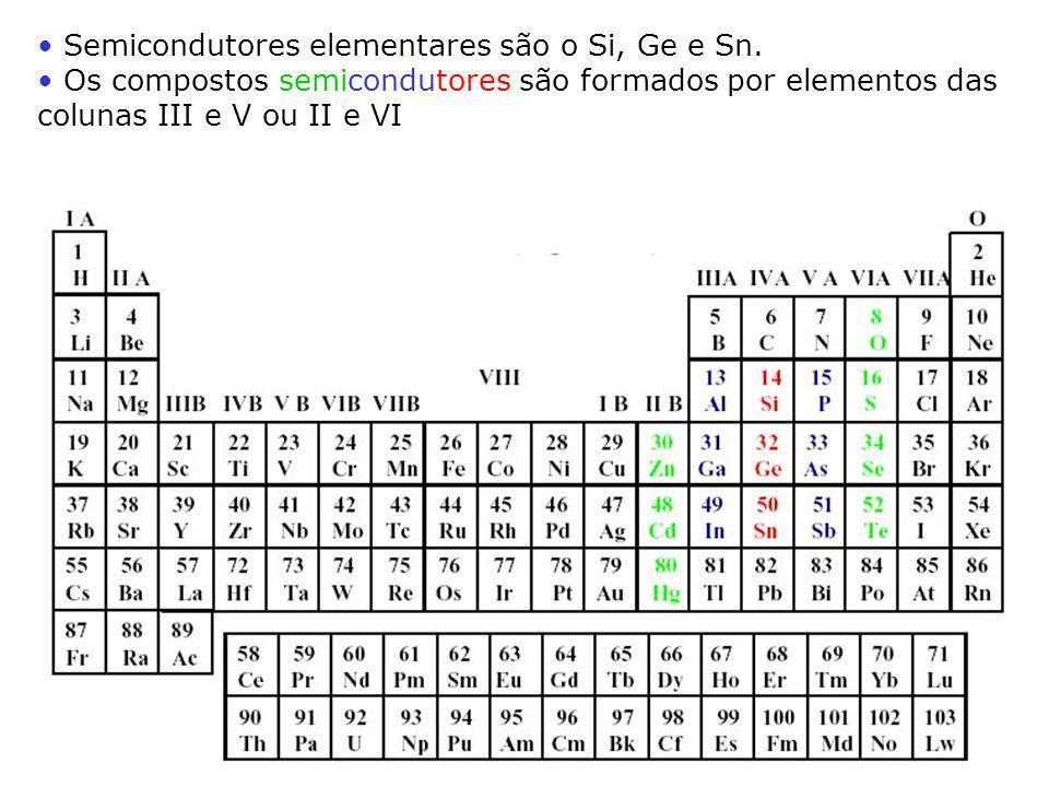 Semicondutores elementares são o Si, Ge e Sn. Os compostos semicondutores são formados por elementos das colunas III e V ou II e VI