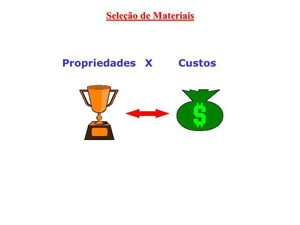 Seleção de Materiais Propriedades X Custos