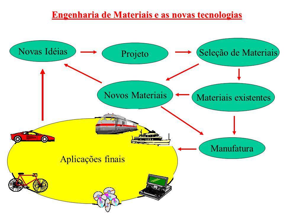 Novas Idéias Projeto Seleção de Materiais Novos Materiais Materiais existentes Manufatura Aplicações finais Engenharia de Materiais e as novas tecnolo