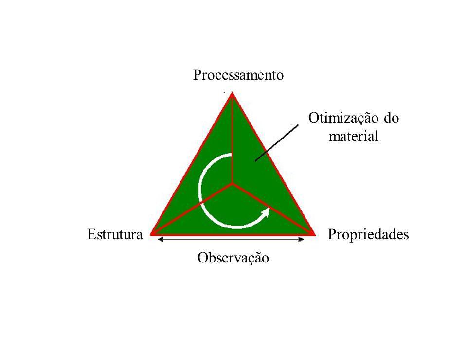EstruturaPropriedades Processamento Observação Otimização do material