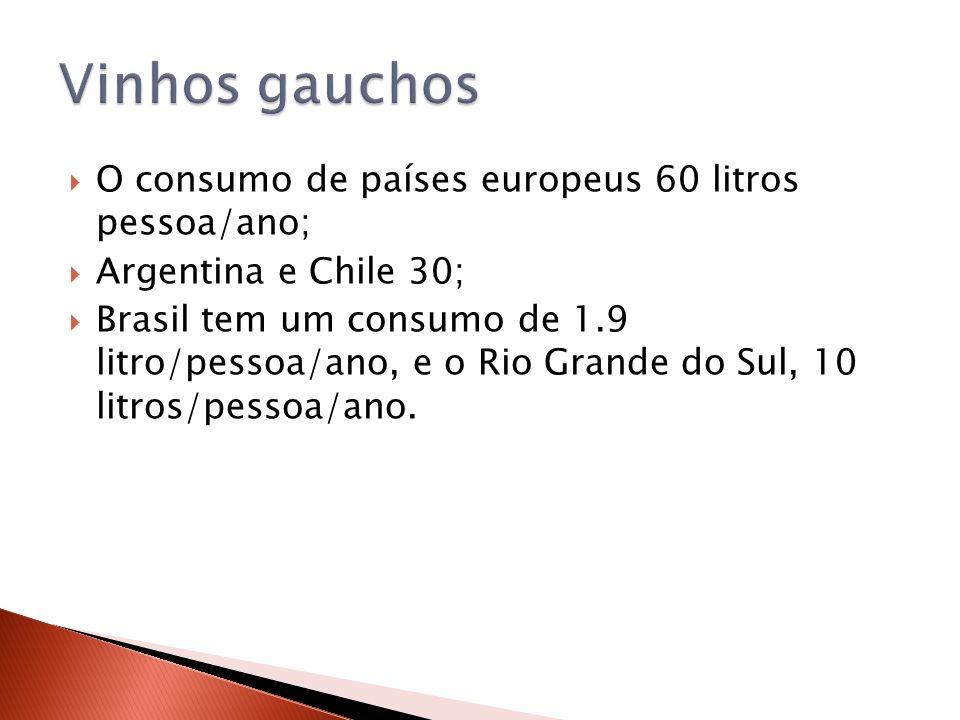 O consumo de países europeus 60 litros pessoa/ano; Argentina e Chile 30; Brasil tem um consumo de 1.9 litro/pessoa/ano, e o Rio Grande do Sul, 10 litr