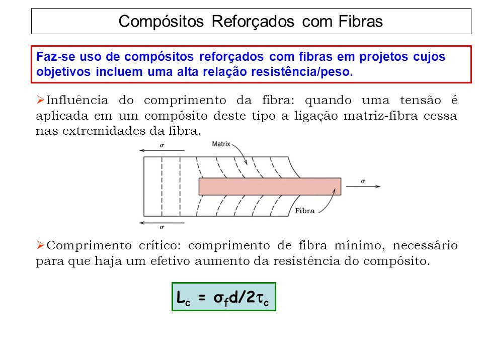 Compósitos Reforçados com Fibras Faz-se uso de compósitos reforçados com fibras em projetos cujos objetivos incluem uma alta relação resistência/peso.