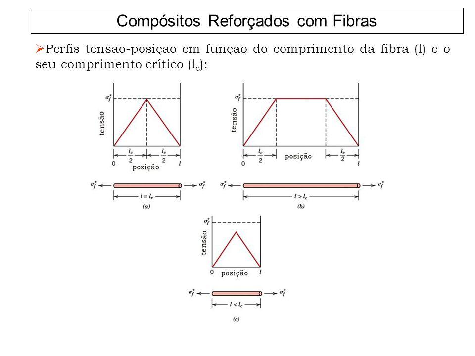 Compósitos Reforçados com Fibras Perfis tensão-posição em função do comprimento da fibra (l) e o seu comprimento crítico (l c ):