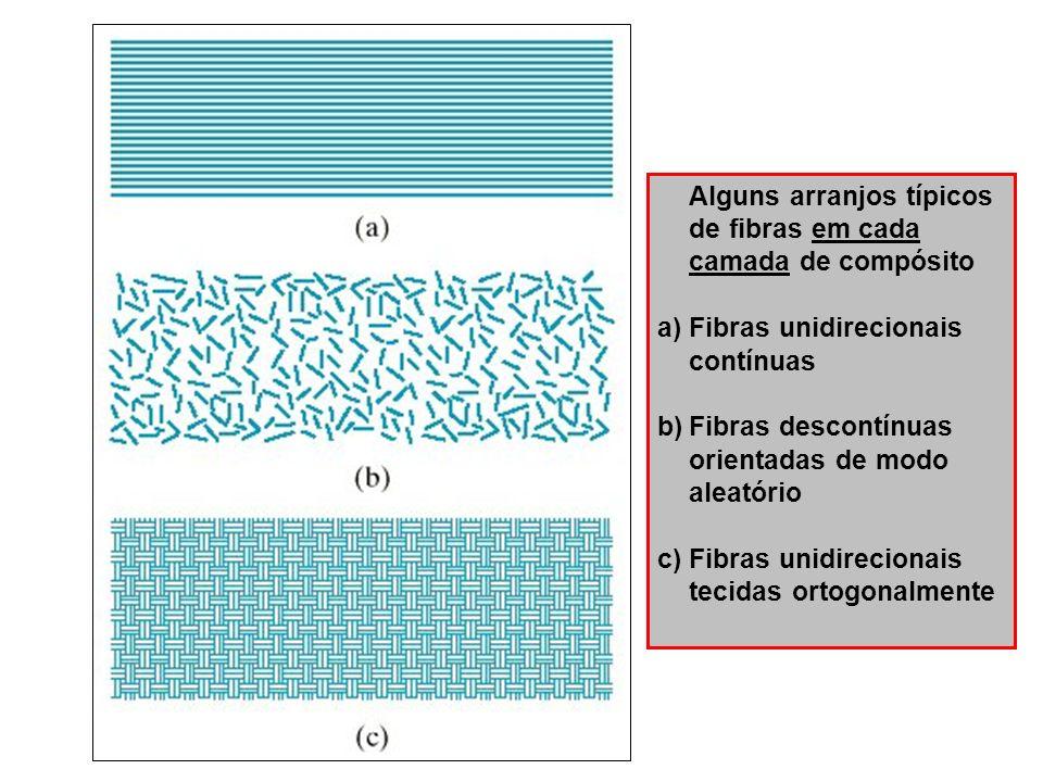 Alguns arranjos típicos de fibras em cada camada de compósito a)Fibras unidirecionais contínuas b)Fibras descontínuas orientadas de modo aleatório c)F