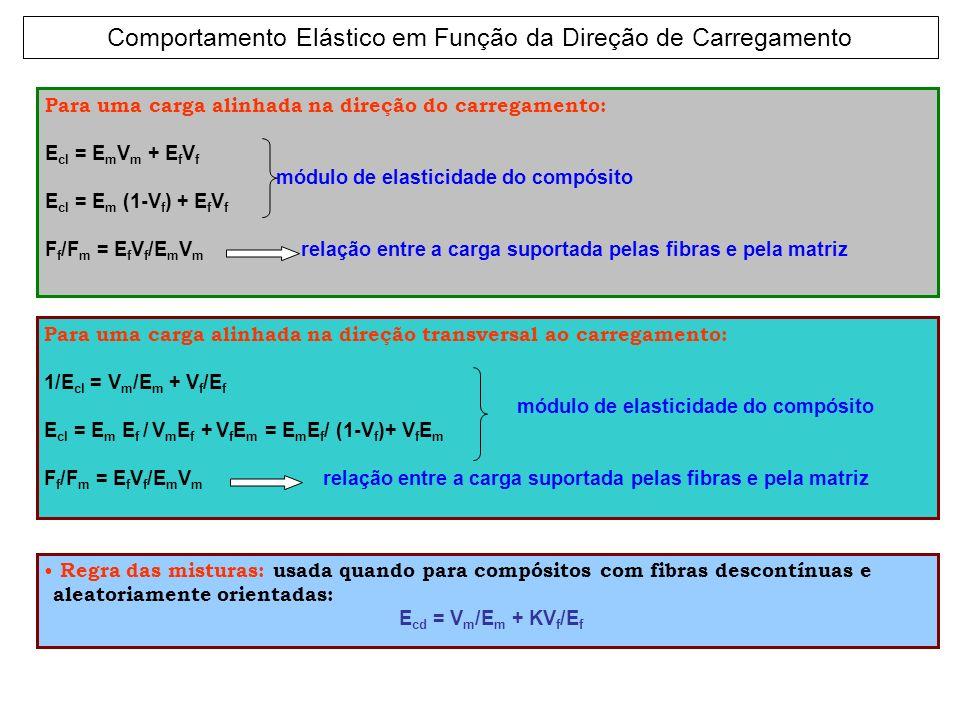 Para uma carga alinhada na direção do carregamento: E cl = E m V m + E f V f módulo de elasticidade do compósito E cl = E m (1-V f ) + E f V f F f /F