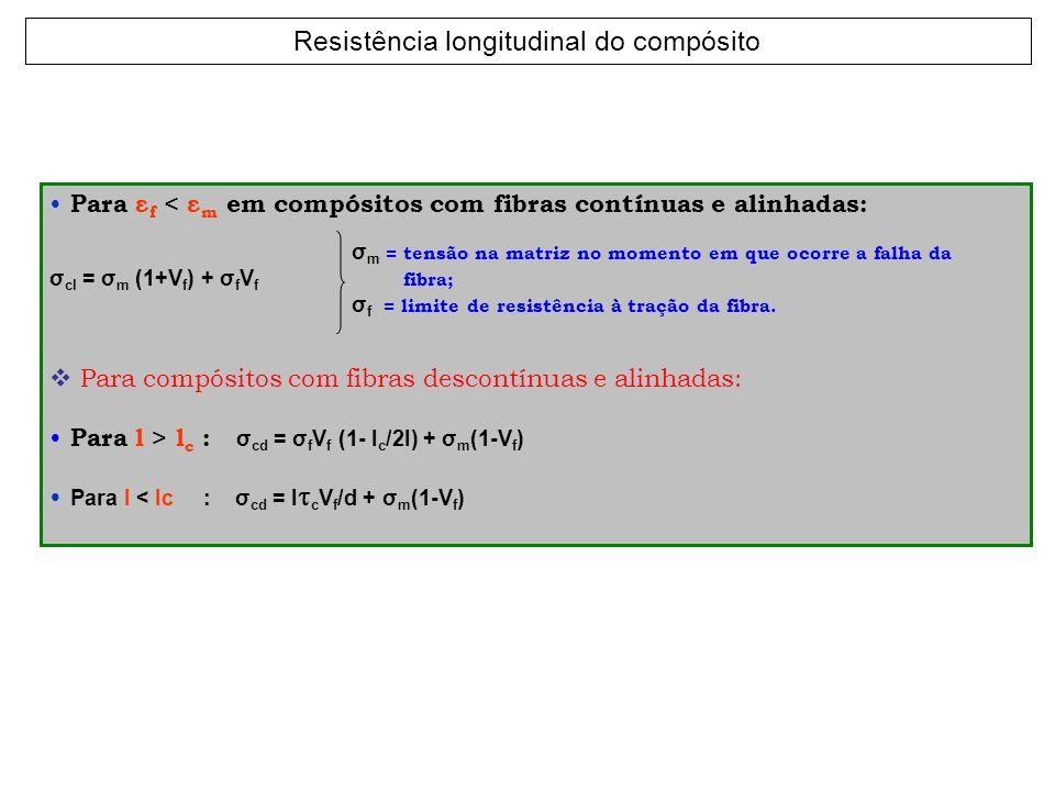 Para ε f < ε m em compósitos com fibras contínuas e alinhadas: σ m = tensão na matriz no momento em que ocorre a falha da σ cl = σ m (1+V f ) + σ f V