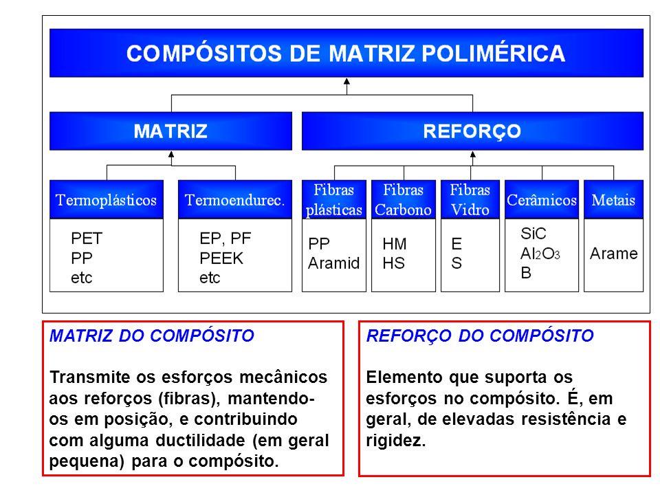 MATRIZ DO COMPÓSITO Transmite os esforços mecânicos aos reforços (fibras), mantendo- os em posição, e contribuindo com alguma ductilidade (em geral pe