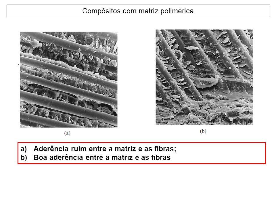 Compósitos com matriz polimérica a)Aderência ruim entre a matriz e as fibras; b)Boa aderência entre a matriz e as fibras