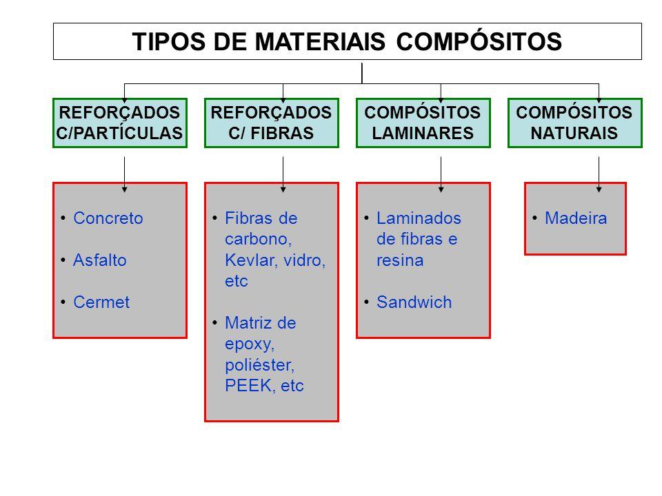 TIPOS DE MATERIAIS COMPÓSITOS REFORÇADOS C/PARTÍCULAS REFORÇADOS C/ FIBRAS COMPÓSITOS LAMINARES COMPÓSITOS NATURAIS Concreto Asfalto Cermet Fibras de