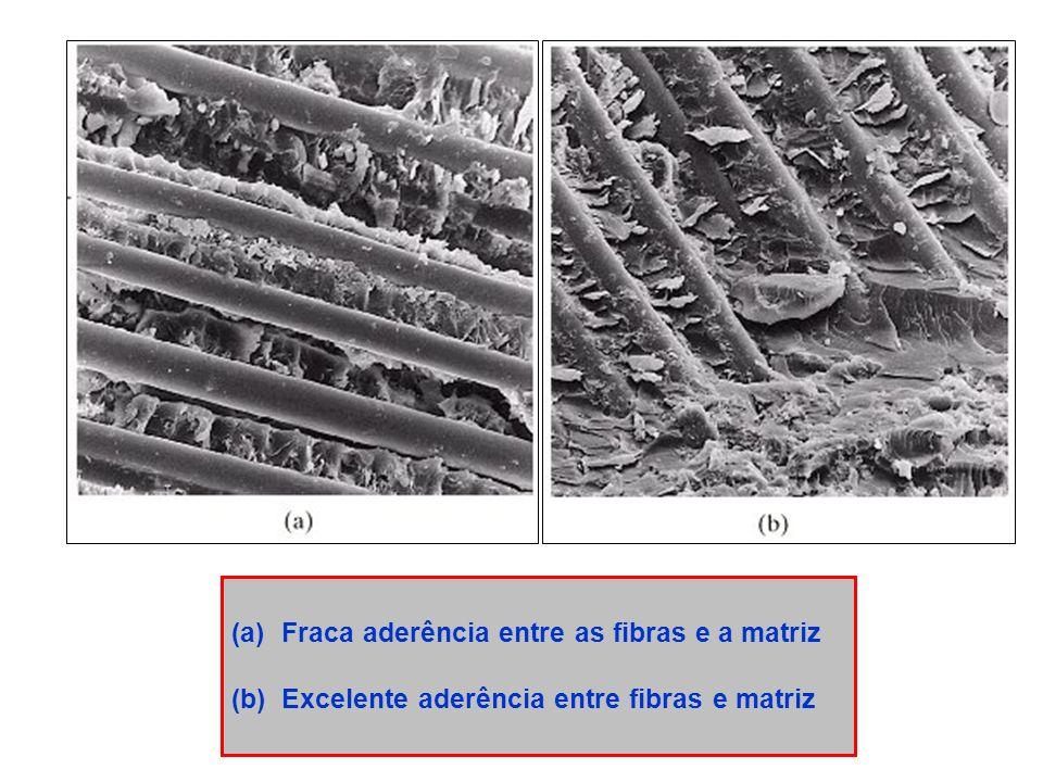 (a)Fraca aderência entre as fibras e a matriz (b)Excelente aderência entre fibras e matriz