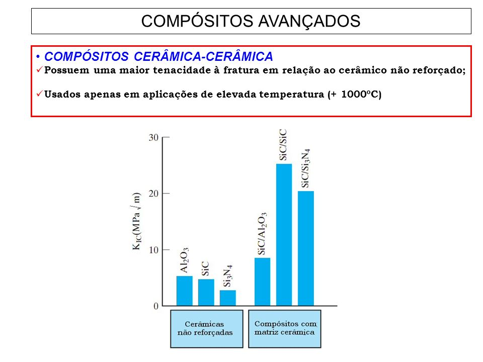 COMPÓSITOS AVANÇADOS COMPÓSITOS CERÂMICA-CERÂMICA Possuem uma maior tenacidade à fratura em relação ao cerâmico não reforçado; Usados apenas em aplica