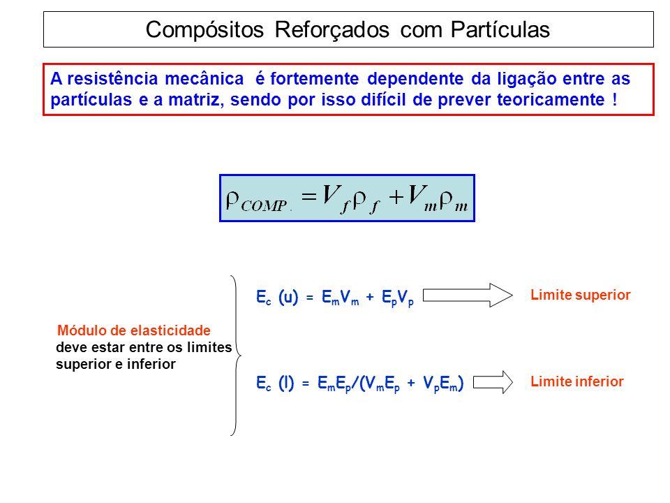 Compósitos Reforçados com Partículas A resistência mecânica é fortemente dependente da ligação entre as partículas e a matriz, sendo por isso difícil