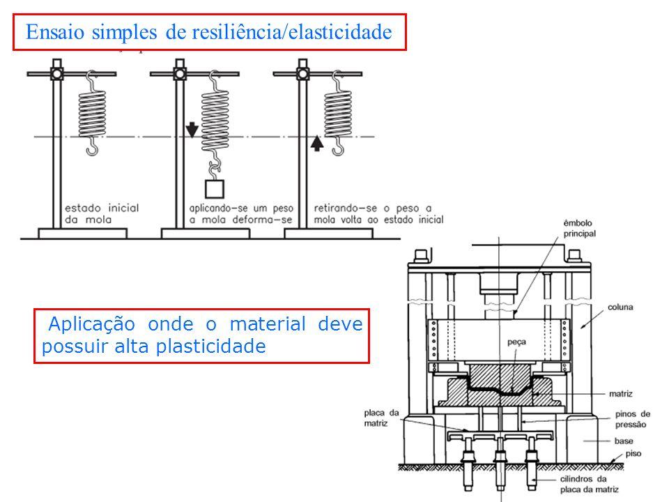 Ensaio simples de resiliência/elasticidade Aplicação onde o material deve possuir alta plasticidade