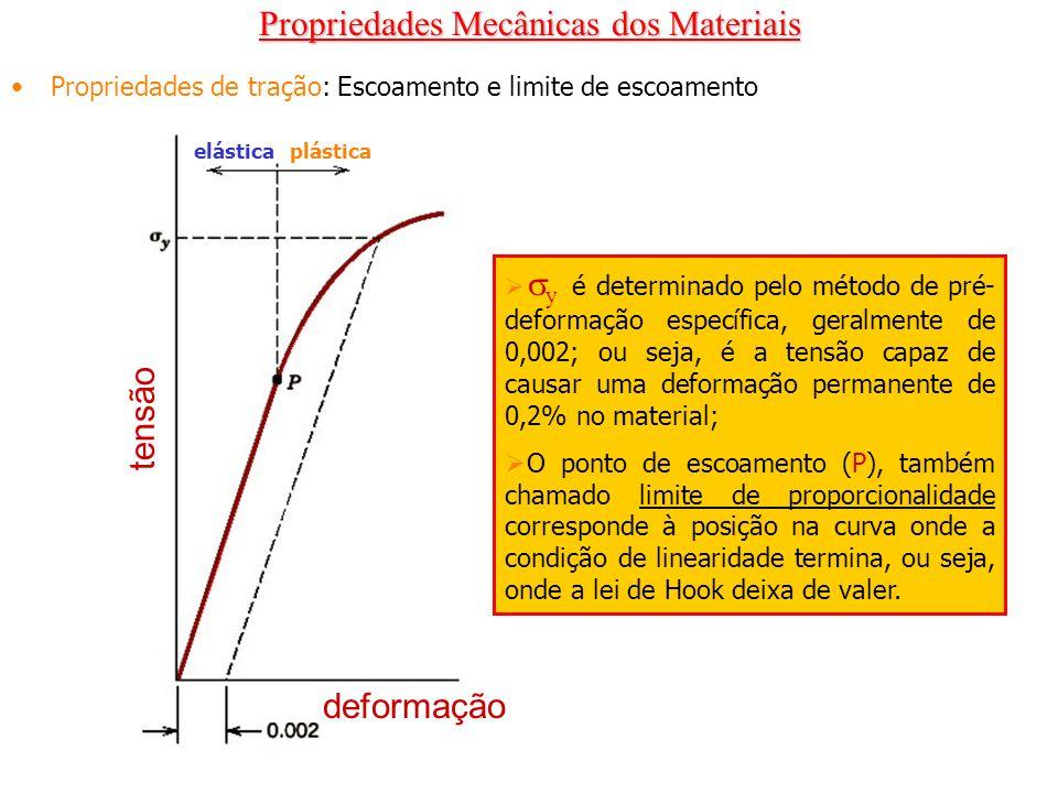 Propriedades Mecânicas dos Materiais Propriedades de tração: Escoamento e limite de escoamento elásticaplástica deformação tensão y é determinado pelo