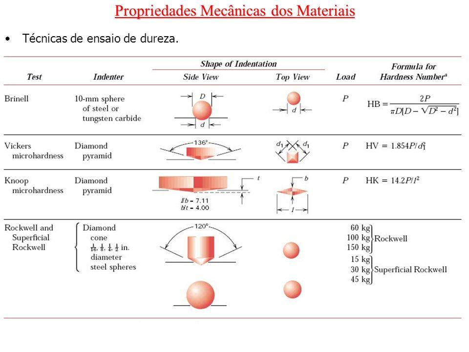 Propriedades Mecânicas dos Materiais Técnicas de ensaio de dureza.
