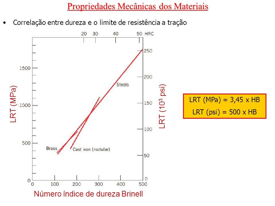 Propriedades Mecânicas dos Materiais Correlação entre dureza e o limite de resistência a tração LRT (MPa) Número índice de dureza Brinell LRT (10 3 ps