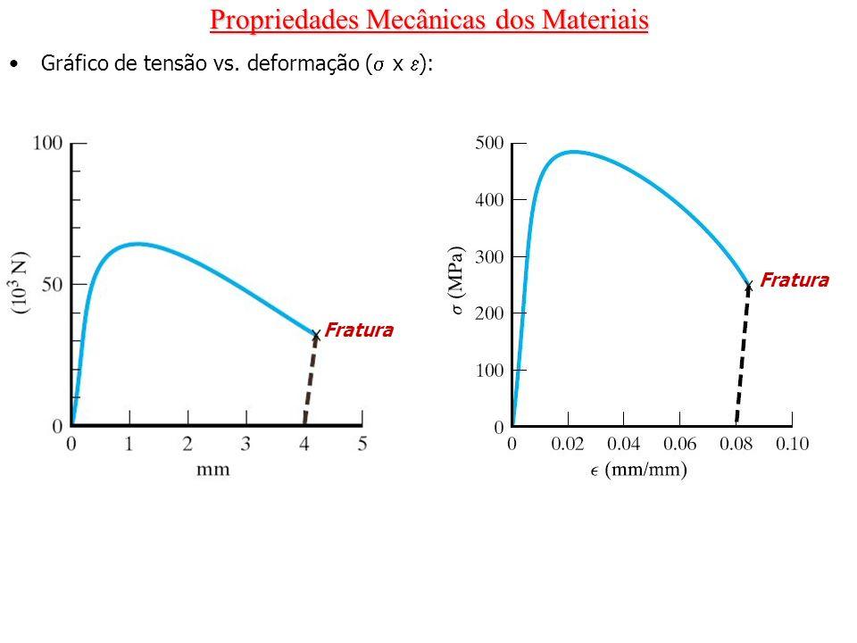 Propriedades Mecânicas dos Materiais Gráfico de tensão vs. deformação ( x ): Fratura