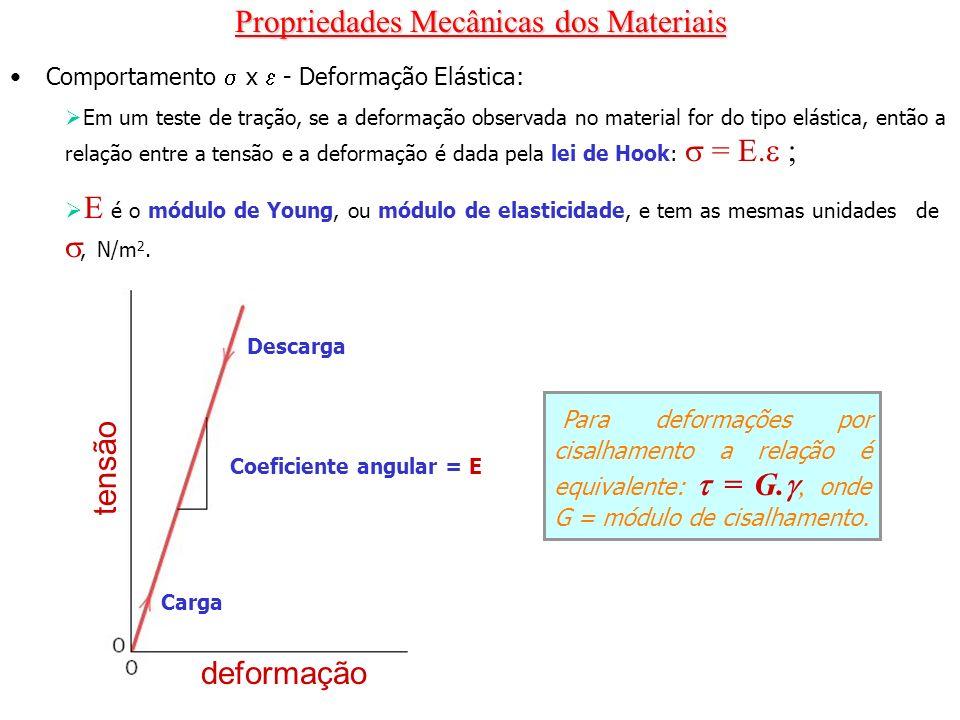 Propriedades Mecânicas dos Materiais Comportamento x - Deformação Elástica: Em um teste de tração, se a deformação observada no material for do tipo e