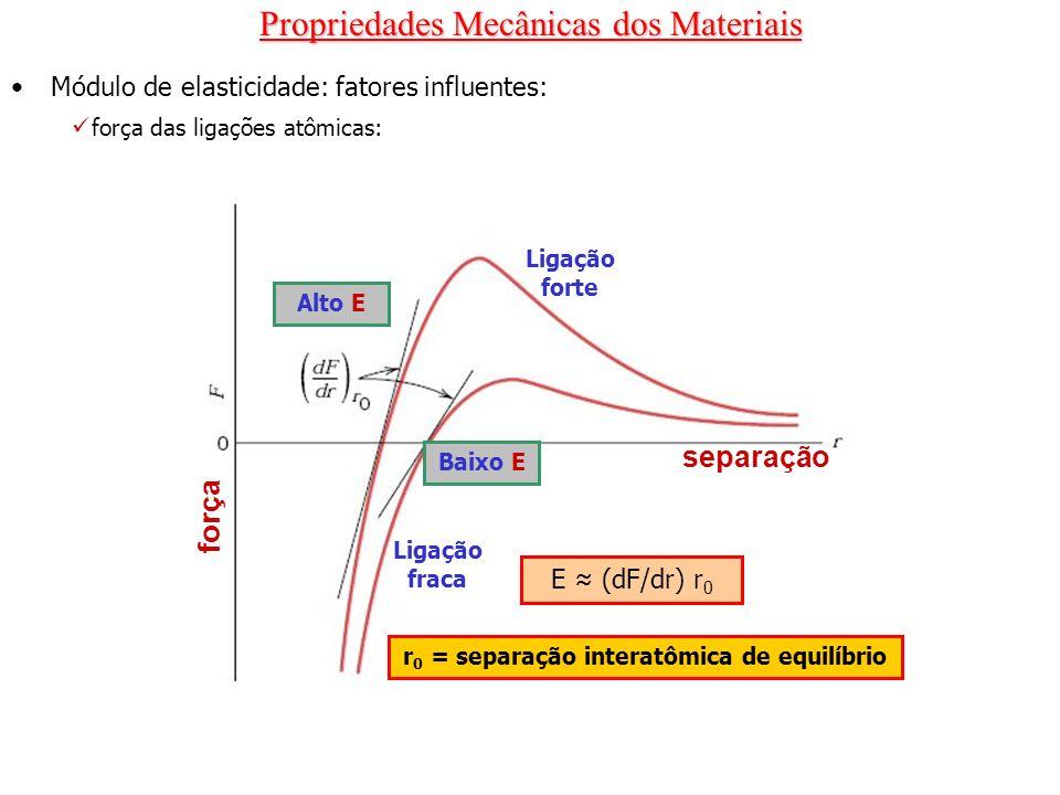 Propriedades Mecânicas dos Materiais Módulo de elasticidade: fatores influentes: força das ligações atômicas: Ligação forte Ligação fraca separação fo