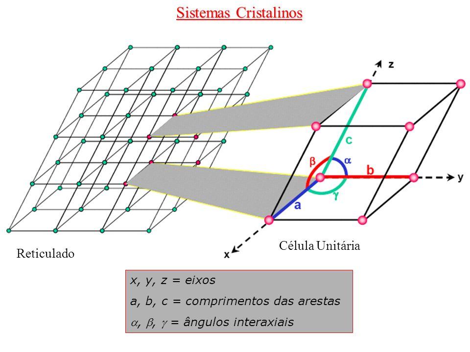 Sistemas Cristalinos Reticulado Célula Unitária x, y, z = eixos a, b, c = comprimentos das arestas,, = ângulos interaxiais