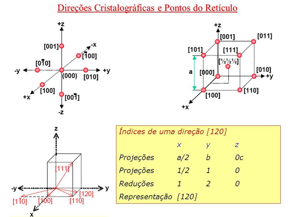 Índices de uma direção [120] xyz Projeçõesa/2b0c Projeções1/210 Reduções120 Representação[120]