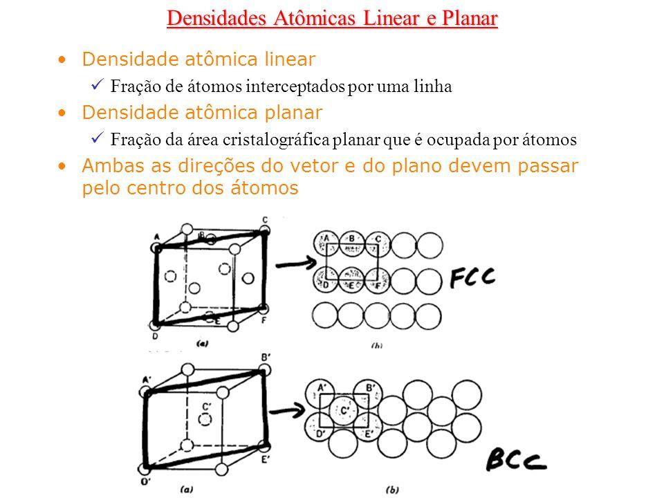 Densidade atômica linear Fração de átomos interceptados por uma linha Densidade atômica planar Fração da área cristalográfica planar que é ocupada por