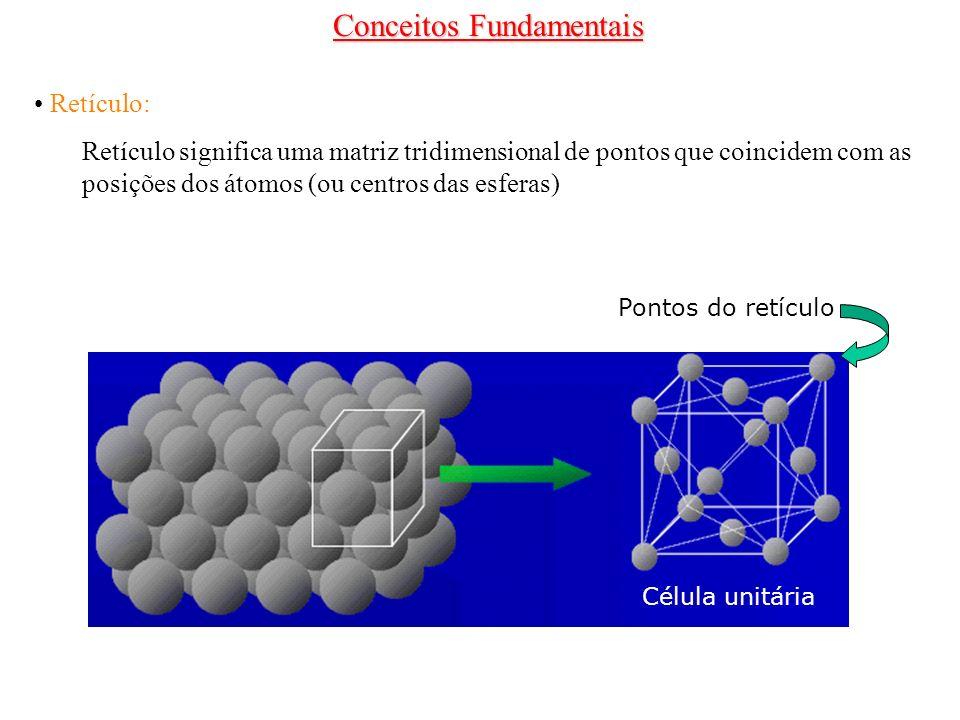 Retículo: Retículo significa uma matriz tridimensional de pontos que coincidem com as posições dos átomos (ou centros das esferas) Célula unitária Pon