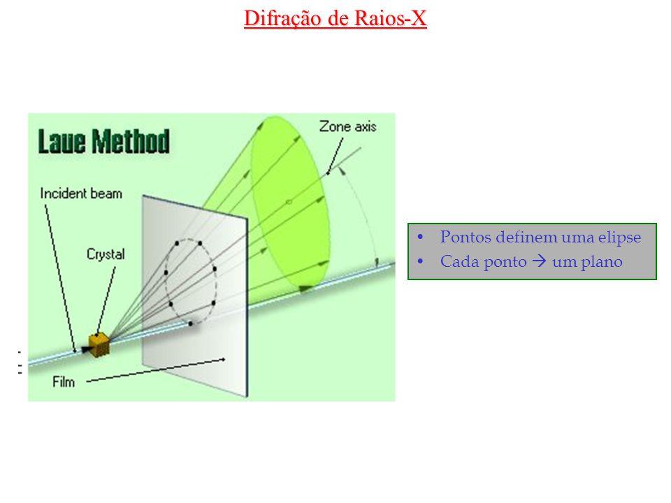 Pontos definem uma elipse Cada ponto um plano