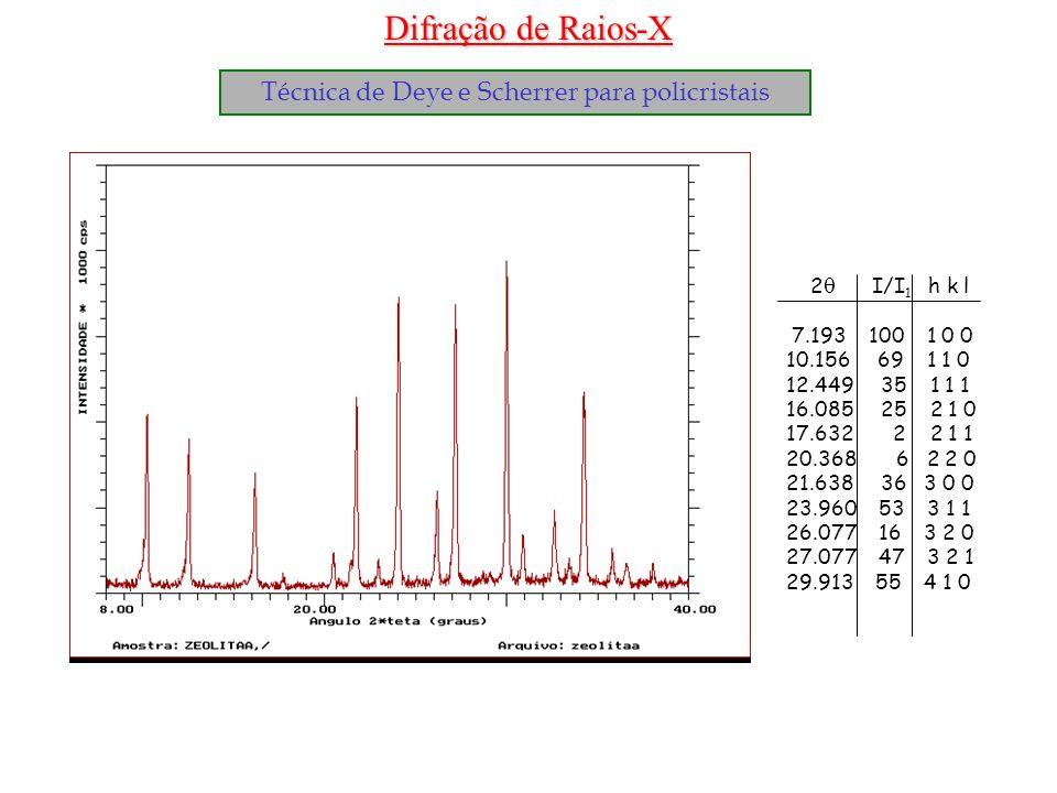 Difração de Raios-X Técnica de Deye e Scherrer para policristais 2 I/I 1 h k l 7.193 100 1 0 0 10.156 69 1 1 0 12.449 35 1 1 1 16.085 25 2 1 0 17.632
