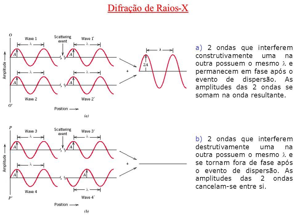 Difração de Raios-X a) 2 ondas que interferem construtivamente uma na outra possuem o mesmo e permanecem em fase após o evento de dispersão. As amplit