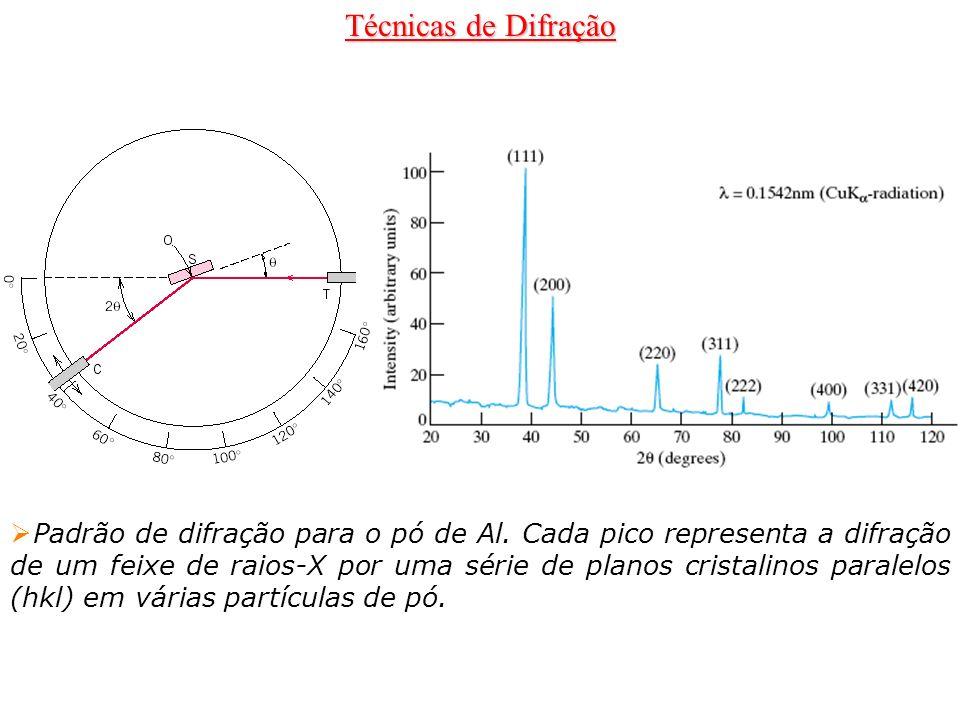 Técnicas de Difração Padrão de difração para o pó de Al. Cada pico representa a difração de um feixe de raios-X por uma série de planos cristalinos pa
